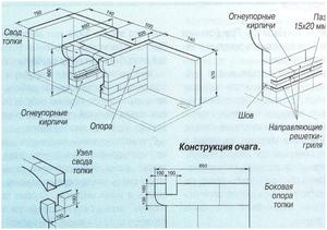 Строительство мангала по чертежам