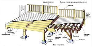 Проект террасы для дачного домика.