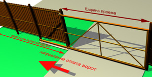 Проект откатных ворот
