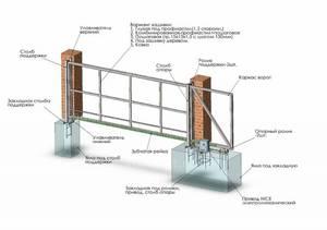 Монтаж и установка откатных ворот