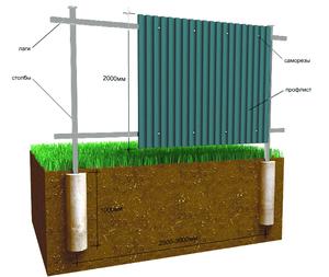 Как защитить деревянные столбы от гниения. Деревянный 63
