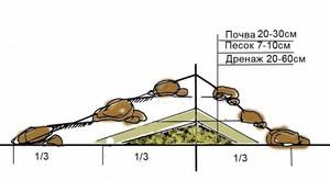 Схема возведения альпийской горки